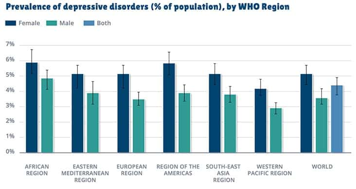 A chart showing regional Rates of depression